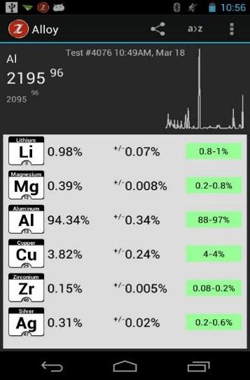 Aluminium alloy 2195 analysed using LIBS