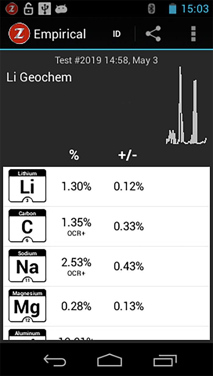 Spodumene analysed using SciAps LIBS