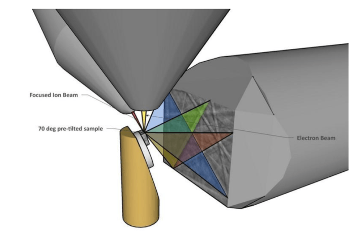 3D EBSD Static Method of 3DEBSD Analysis of Ti64