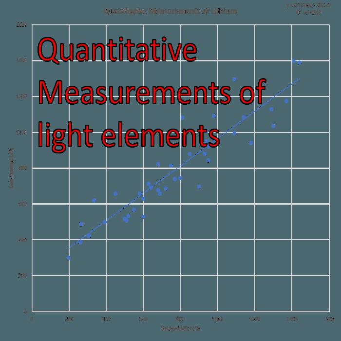 SciAps Z300 Lithium Analysis