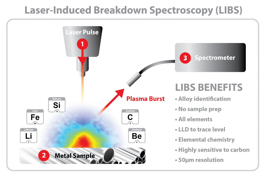 Schematic of how LIBS works on metal samples for positive metals identification