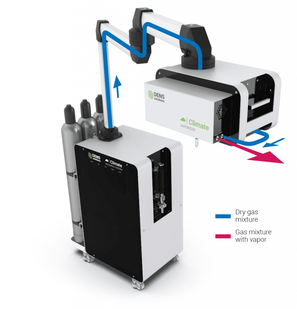 DENSsolutions-Climate-Vaporizer for ontroducing water vapour into your TEM experiments
