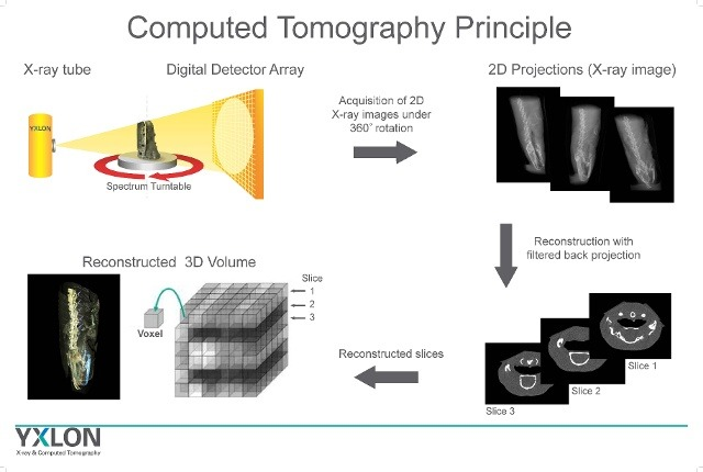 Principle of computed tomography ct