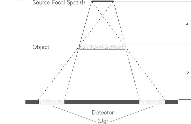 geometric unsharpness in radiography