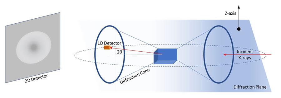 Comparison of 1D and 2D detectors