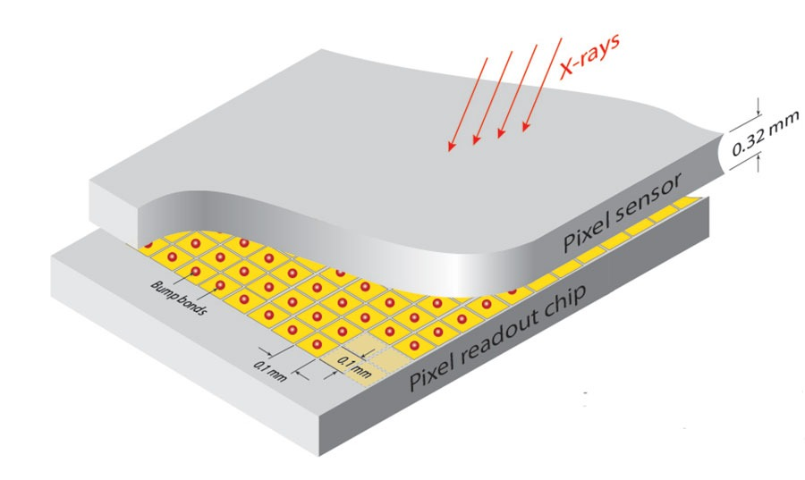 Schematic of how a hybrid photon counting detector works