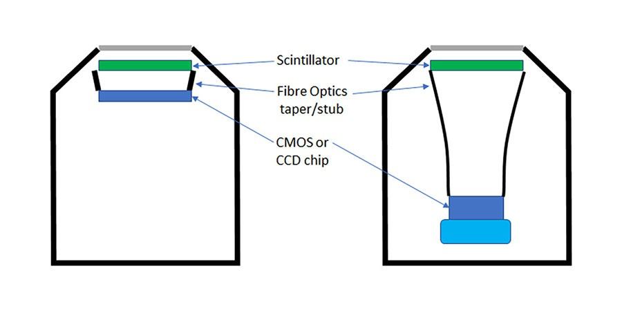 Schematic of how CMOS and CCD detectors work
