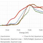 Chemical and Electronic State Determination Using Lab-Based X-ray Absorption Spectroscopy XAS