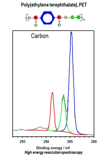 Selected area spectra for PET showing three different chemical states for carbon.